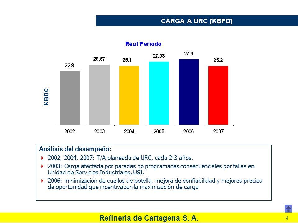 CARGA A URC [KBPD] Análisis del desempeño: KBDC